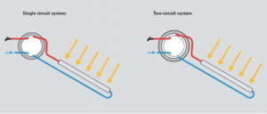 Solar DHW System types
