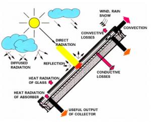 solar collector performance